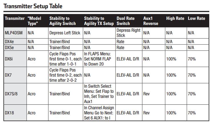 NanoQX_Transmitter_Setup_Table